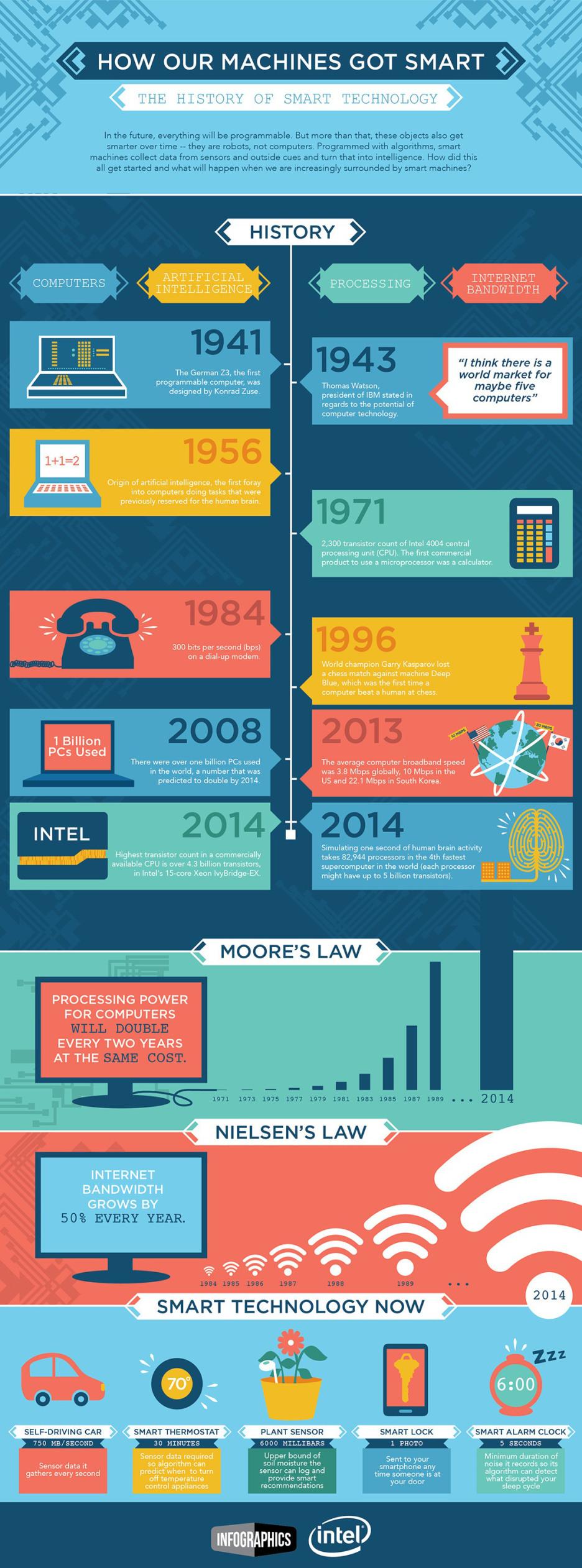 historia tecnologia