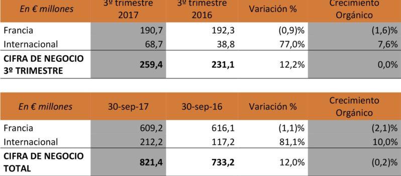 1511945143_Grupo_Gfi_Cifra_de_Negocio_tercer_trimestre_2017_1