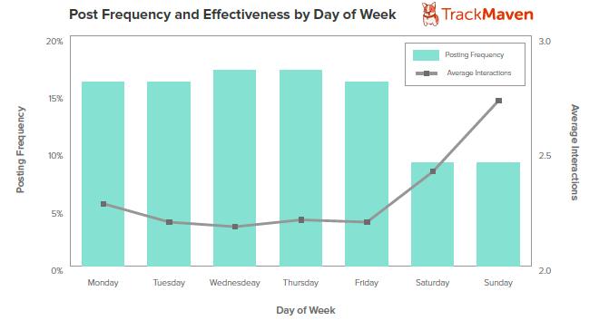grafico de los dias mas eficaces de hacer post