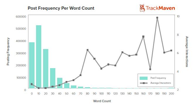 numero de palabras por posts