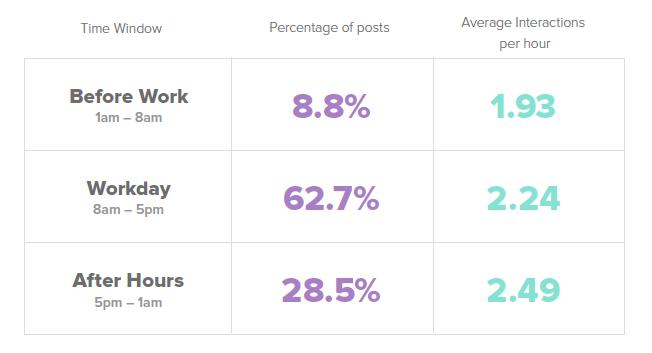 porcentaje de interacciones posts