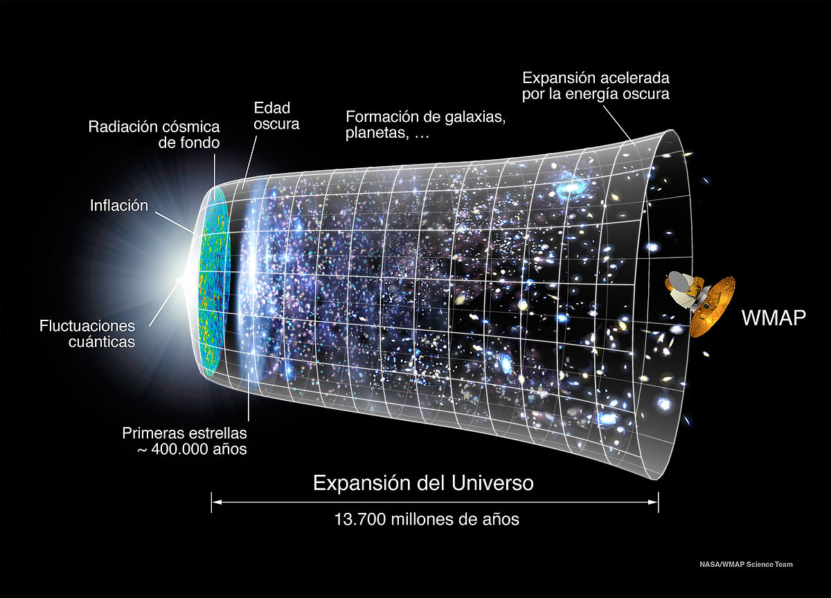 1200px-Evolución_Universo_WMAP