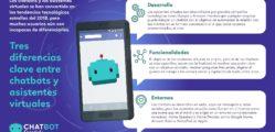1530101352_Infograf_a_Tres_diferencias_clave_entre_chatbots_y_asistentes_virtuales